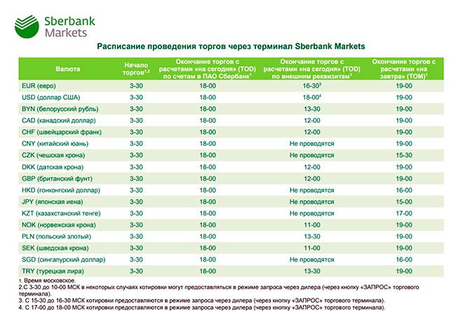 расписание проведения торгов через sberbank markets
